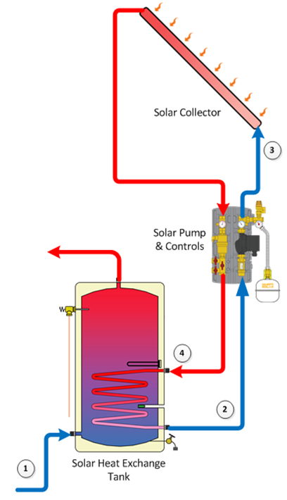 Solar Thermal Hot Water Systems « Conservation Solutions, LLC